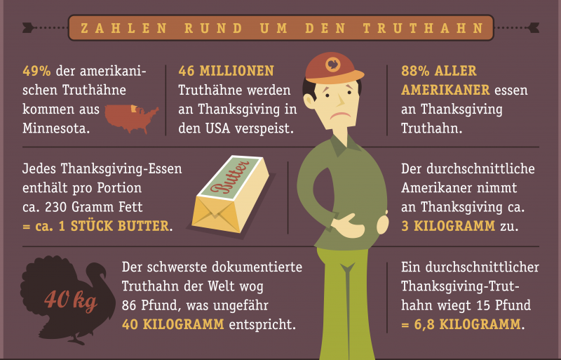 Marriott_Grafik_Fakten zu ThanksGiving