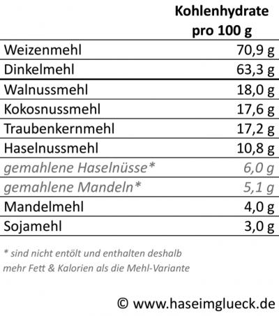 Mehlsorten, Kohlenhydrate I haseimglueck.de